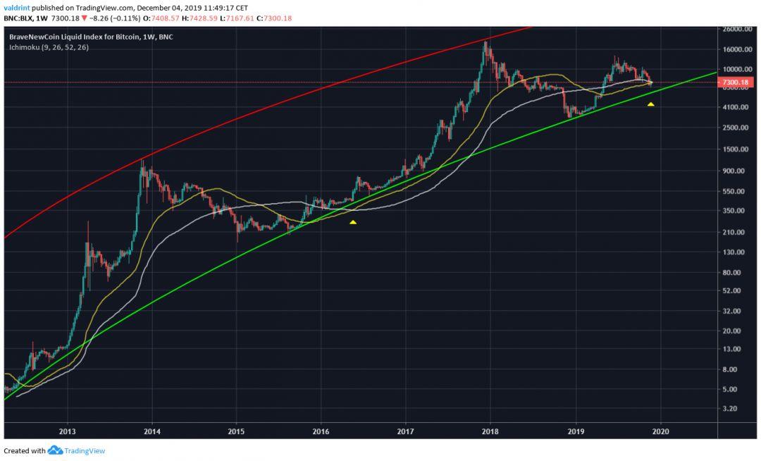 Bitcoin Logarithmic Growth