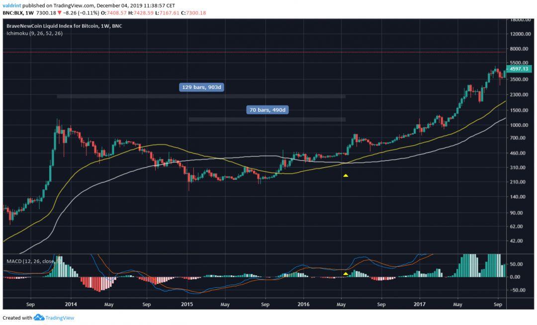 Bitcoin Moving Average Cross