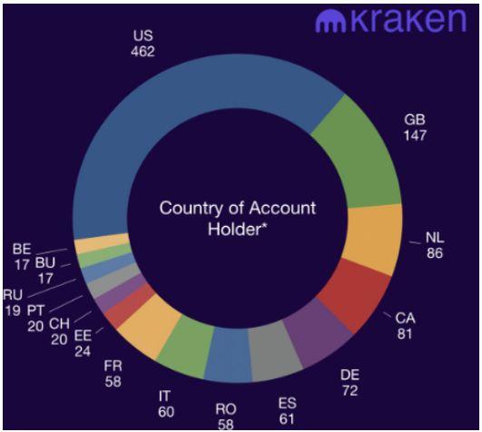 Биржа Kraken: количество запросов властей на раскрытие информации увеличилось на 49%