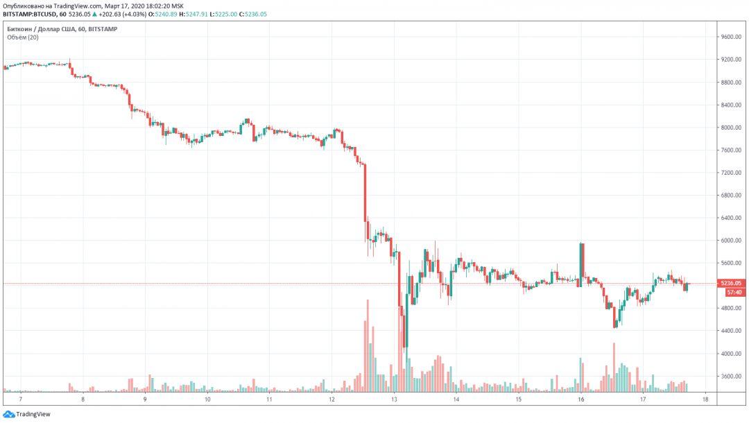 Биткоин криптовалюта цена график