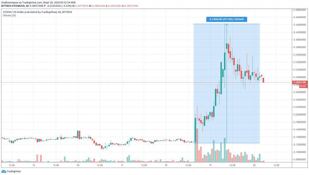 Steem график цена рост