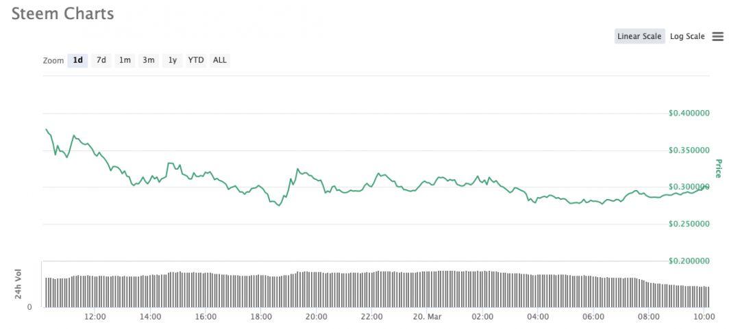 Steem график курс криптовалюта