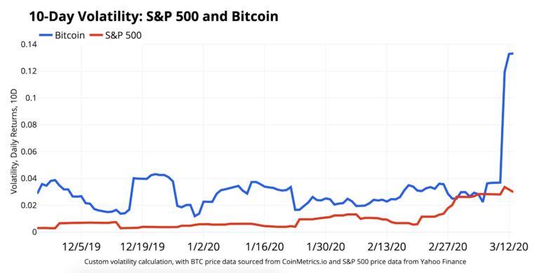 График сравнение волатильность
