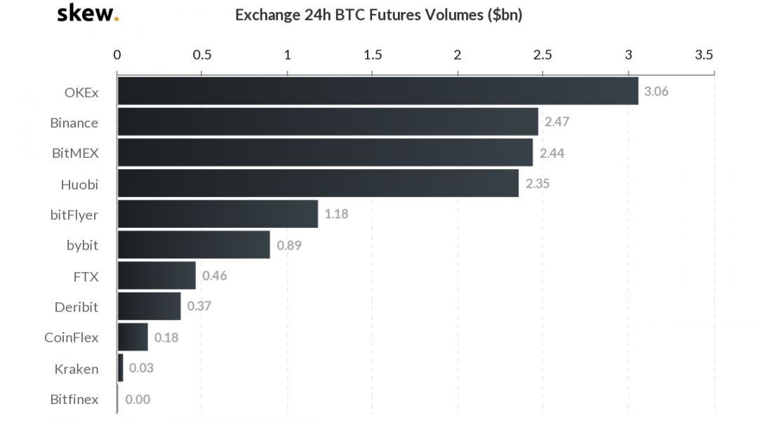 skew_exchange