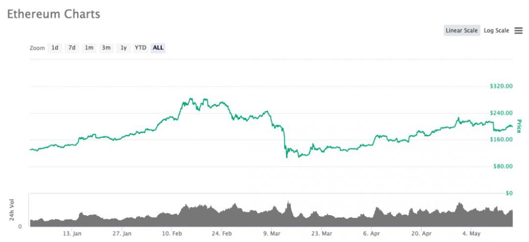 эфириум курс криптовалюта