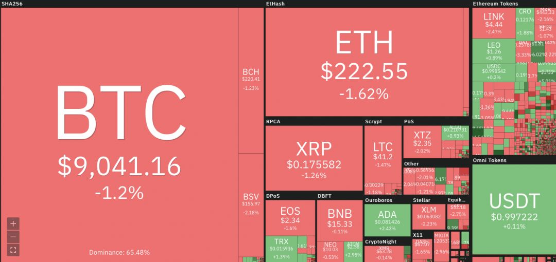 криптовалюта блокчейн курс