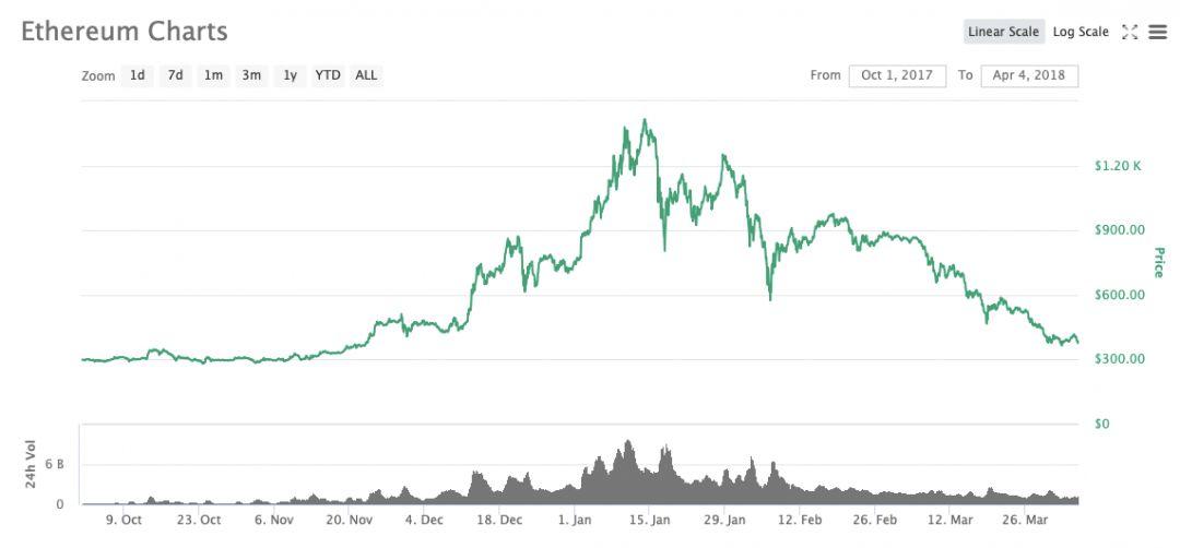 эфириум график криптовалюты