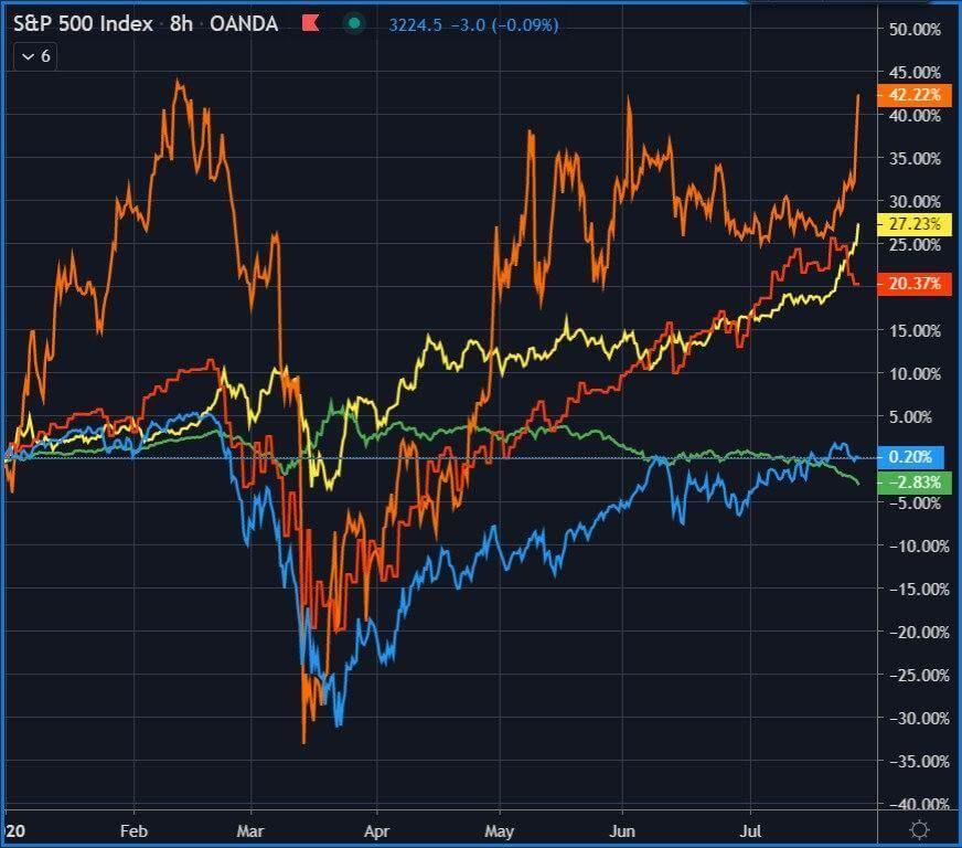 сравнение курсов золота биткоин насдак