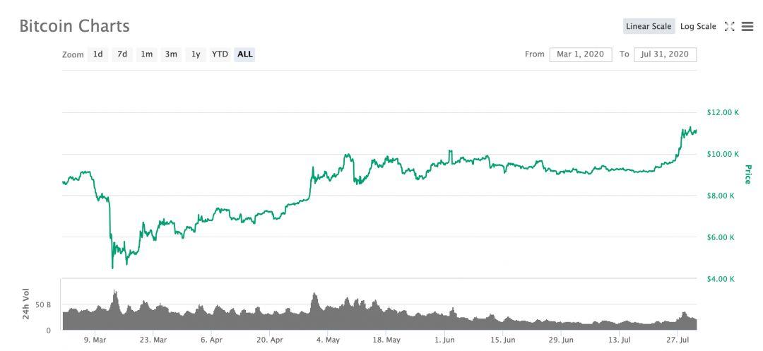 биткоин курс криптовалюты