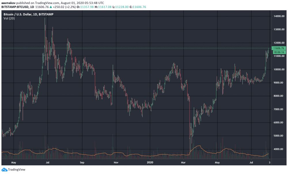 График курса BTC / 1 августа 2020 г.