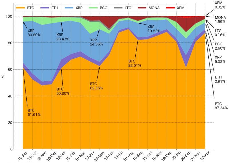 JVCEA: японские трейдеры сместили приоритет на торговлю BTC