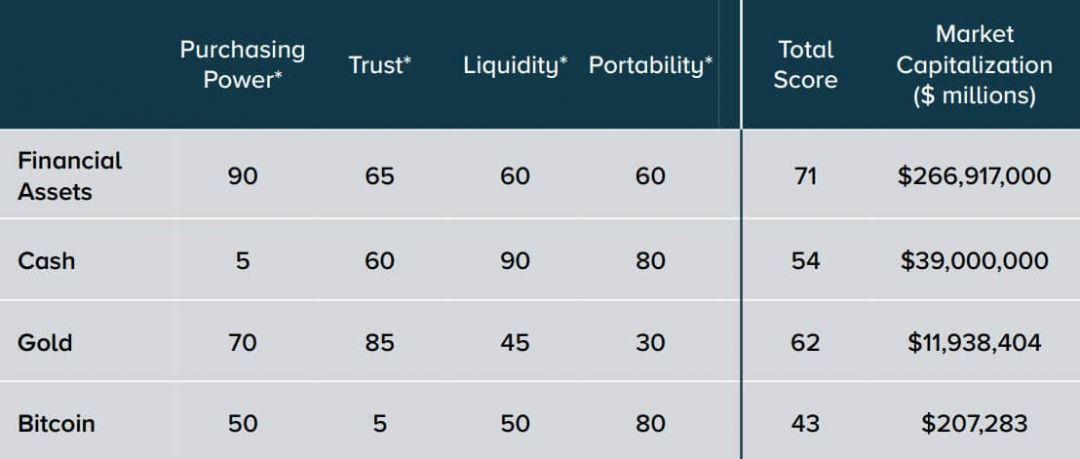 таблица сравнение активы