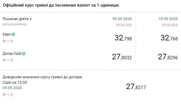 Курс валют Нацбанка Украины. Cкриншот: bank.gov.ua