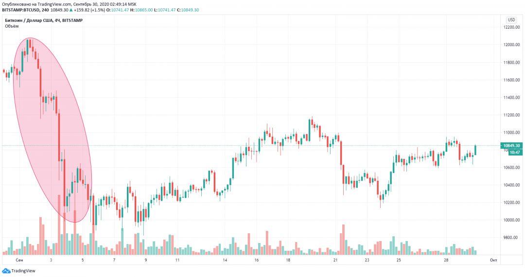 график биткоин криптовалюта