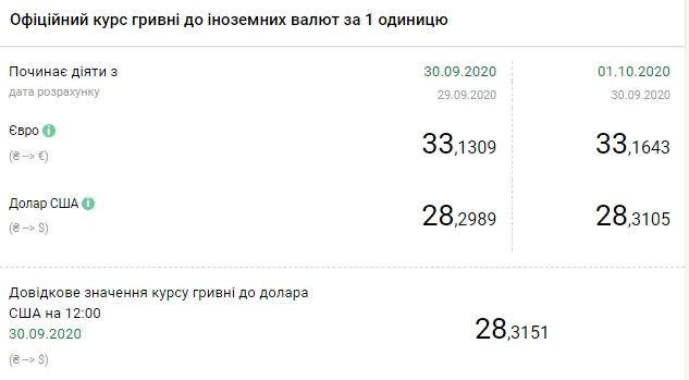 Курс валют НБУ на первый день октября. Доллар и евро подорожали. Скриншот: bank.gov.ua