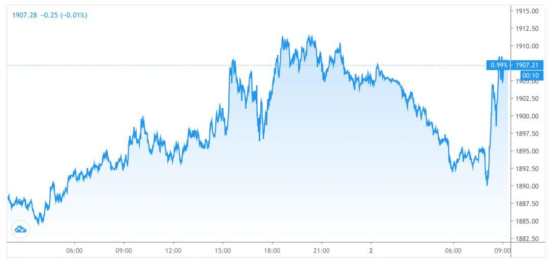 График золота за сутки