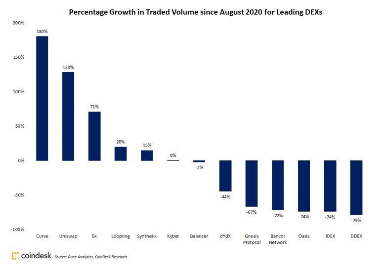 Объемы торгов на DEX выросли в сентябре на 103%