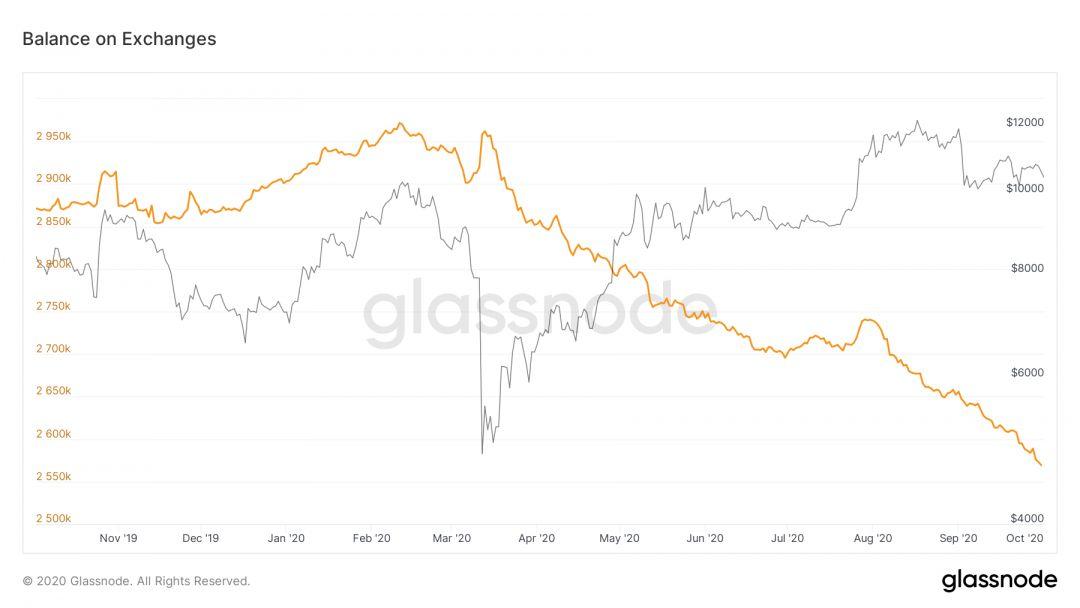 биржи биткоин блокчейн