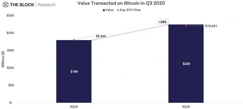 В III квартале 2020 года количество транзакций в биткоинах снова выросло