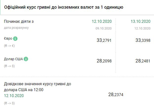 Курс НБУ на 13 октября. Скриншот:bank.gov.ua