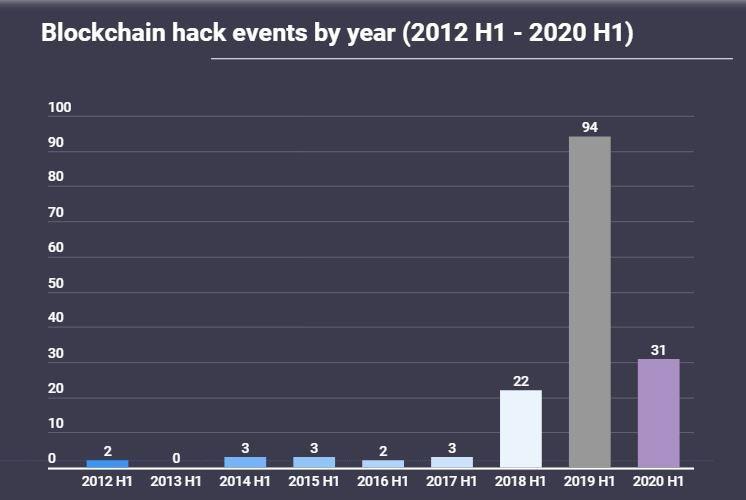 Блокчейн-атаки первого полугодия 2012-2020 гг. Источник: AtlasVPN