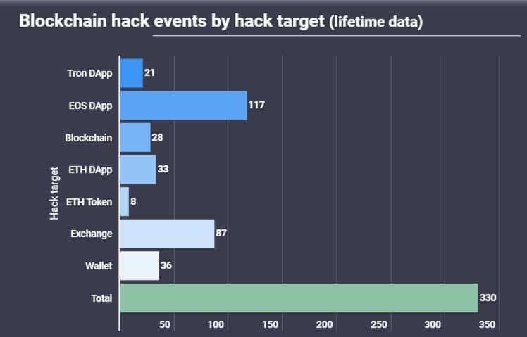 Количество атак на разные сети блокчейнов. Источник: AtlasVPN