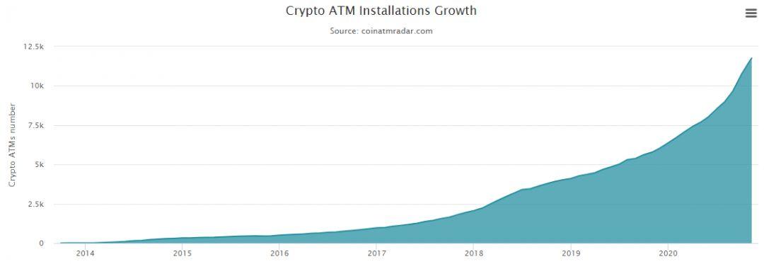 Биткоин криптомат блокчейн