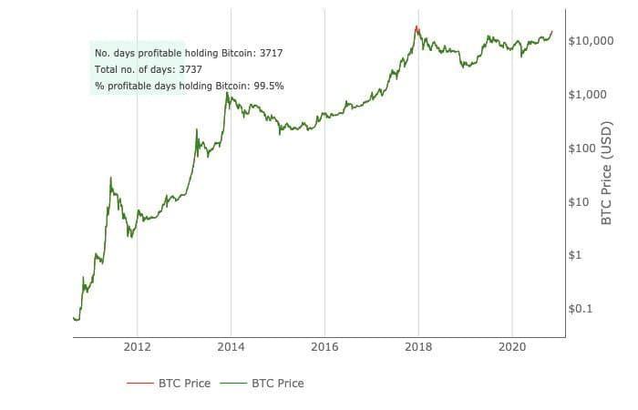 График прибыльности Биткоина