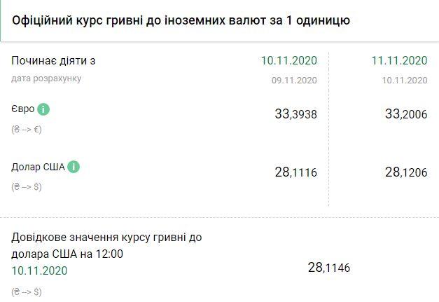 Курс НБУ на 11 ноября. Скриншот:bank.gov.ua