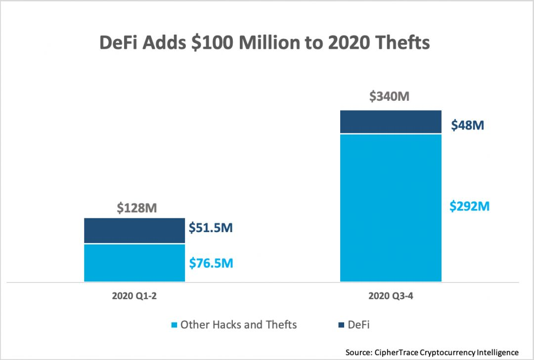 DeFi-Adds-100-Million-to-2020-Hacks-and-Thefts.png