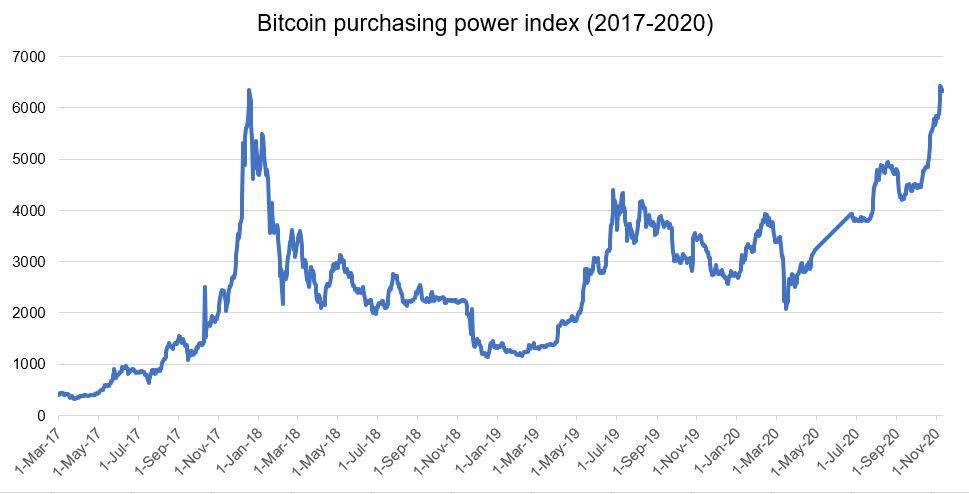 Данные с сайта Bitcoinppi.com
