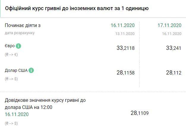 Курс НБУ на 17 ноября. Скриншот:bank.gov.ua