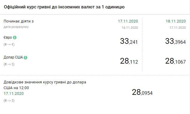 Курс валют НБУ на 18 ноября. Скриншот: bank.gov.ua