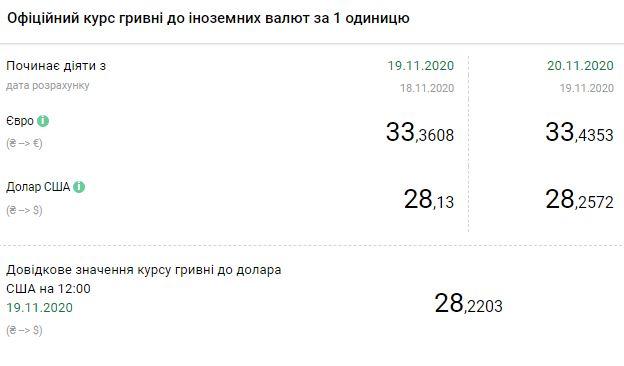 Курс валют НБУ на 20 ноября. Скриншот: bank.gov.ua