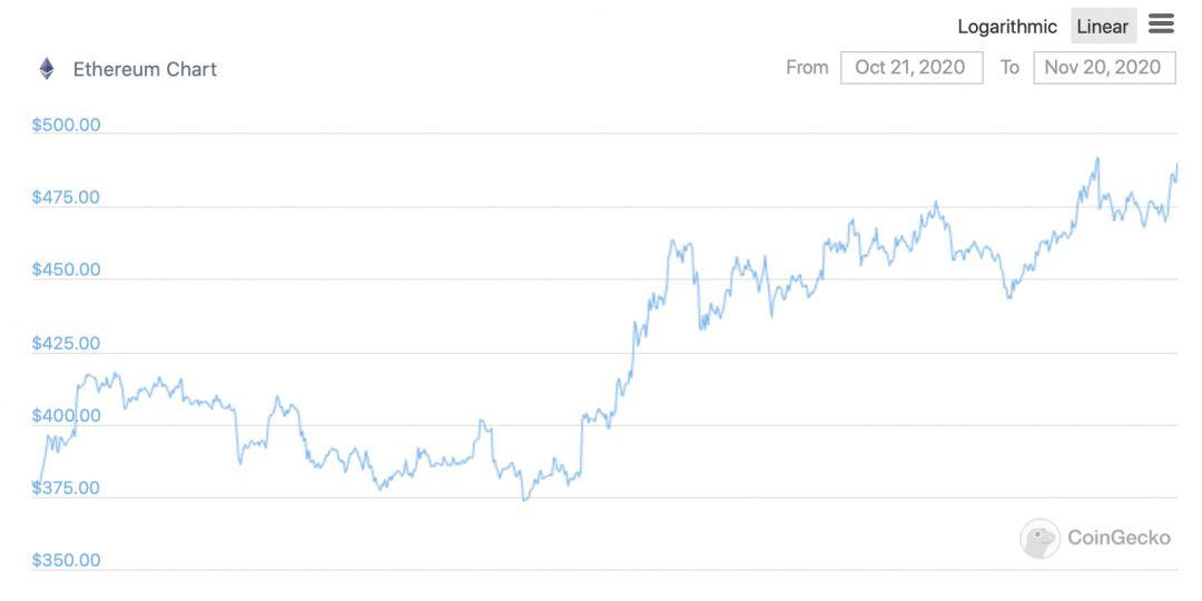 График курс Эфириума за месяц