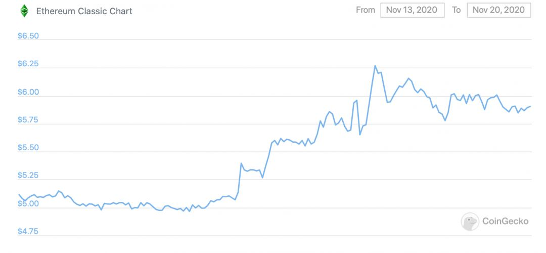 График Ethereum Classic за неделю