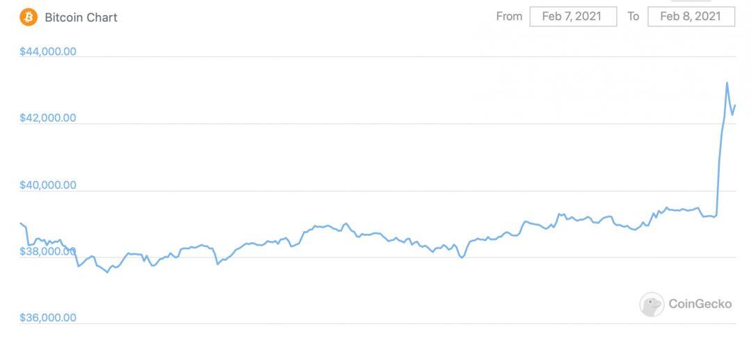 биткоин график