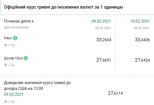 Курс НБУ на 10 февраля. Скриншот: bank.gov.ua
