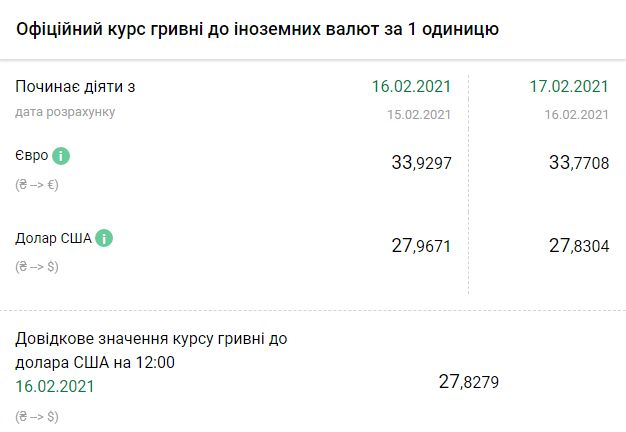 Курс НБУ на 17 февраля. Скриншот:bank.gov.ua
