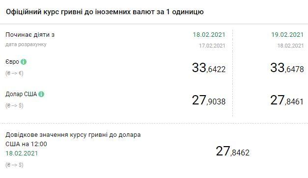 Курс валют НБУ на 19 февраля. Скриншот:bank.gov.ua