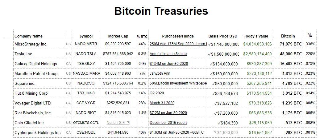 Биткоин рейтинг криптовалюта инвестиции